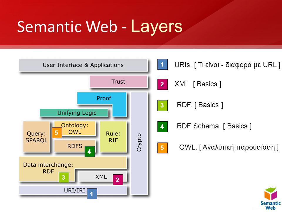 Semantic Web - Layers URIs. [ Τι είναι - διαφορά με URL ]